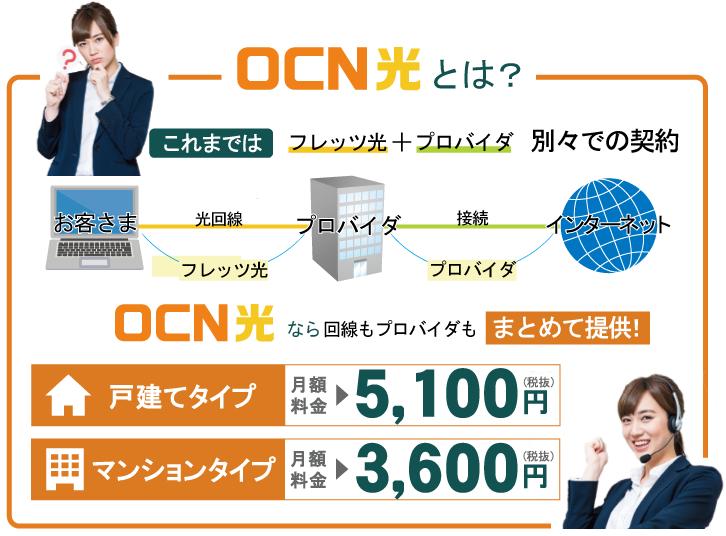 OCN光とは? サービス